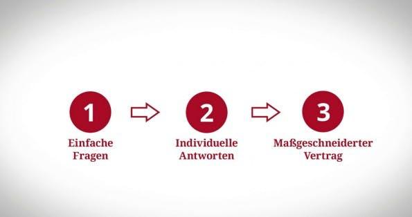 Der Prozess zum individuellen Vertrag beinhaltet ein Frage-Antwort-Spiel auf dem Portal. (Bild: SmartLaw)