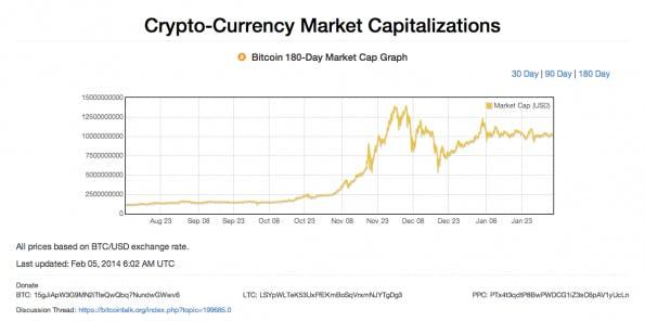 Kryptowährungen (Bild: Screenshot http://coinmarketcap.com)