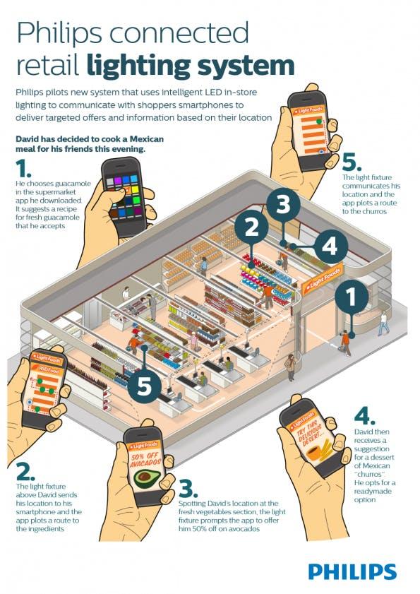 Das Indoor-Navigationssystem von Philips. (Infografik: Philips)
