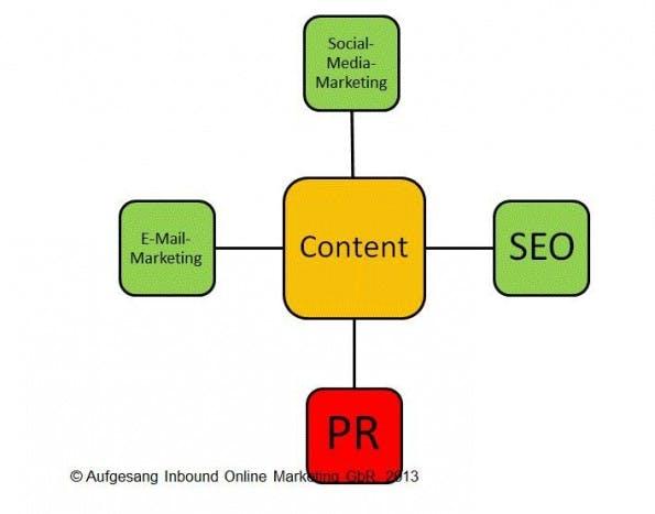 Content im Mittelpunkt von PR, Social Media, SEO und E-Mail-Marketing.