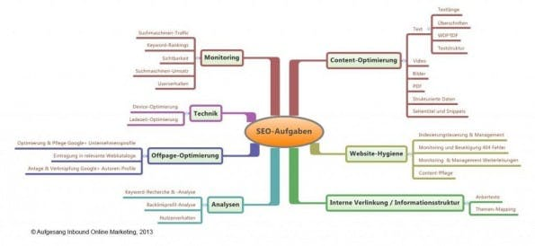 SEO-im-Marketing-Mix_Olaf-Kopp