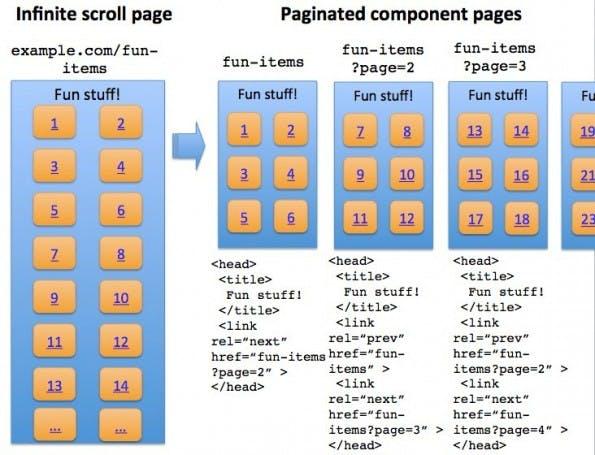 Google erklärt: So solltest du deine Website optimieren. (Quelle: googlewebmastercentral.blogspot.ca)
