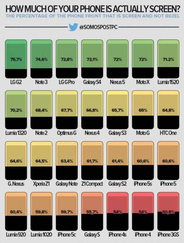 Der Screen-Anteil von Smartphone- Vorderseiten: Das LG G2 liegt hier mit einem Wert von über 75 Prozent ganz vorne. (Grafik:  twitter.com/somospostpc)