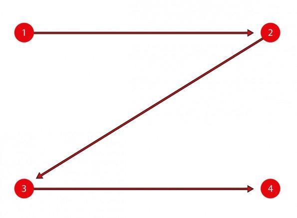 Z-Pattern