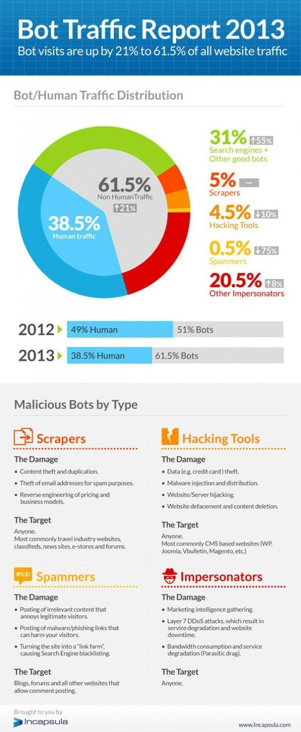 Bots verursachten 2013 61,5 Prozent des gesamten Web-Traffics. (Bild: Incapsula)