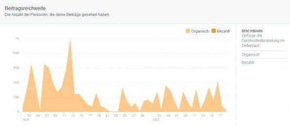 So dürfte die Statistik bei vielen Facebook-Seitenbetreibern Ende letzten Jahres ausgesehen haben. (Screenshot: Facebook)