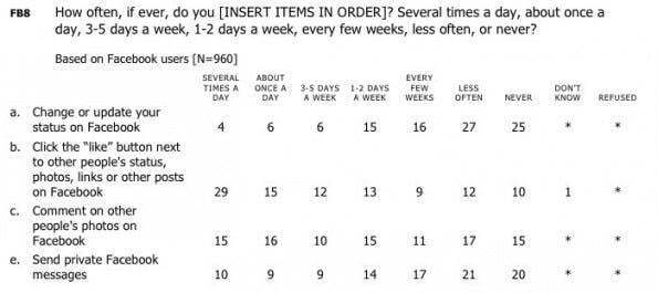 Teil der Ergebnisses einer Befragung von Facebook-Nutzern durch das Pew Research Center. (Screenshot: Pew Research Center)