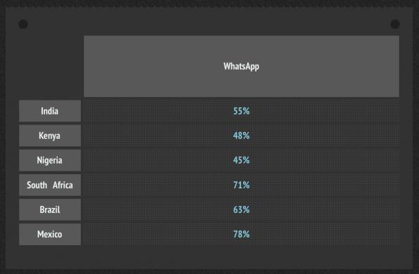 WhatsApp-Nutzerzahlen in den aufstrebenden Märkten (Quelle:   Jana Mobile)