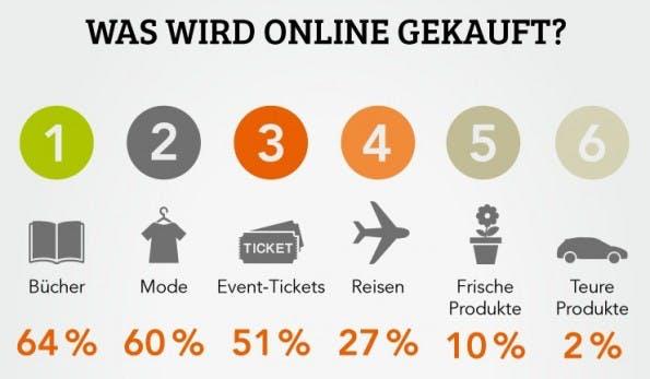 infografik-onlineshopping-deutschland-ausschnitt