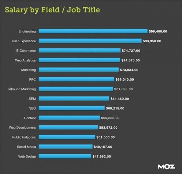 Unterschiedliche Jobs — unterschiedliches Gehalt. (Quelle: Moz)
