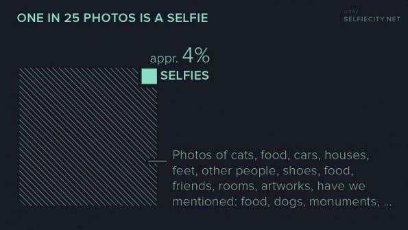 Die Selfie-Forscher fanden in ihrer Instagram-Stichprobe weniger Selbstporträts als erwartet. (Bild: Selfiecity)