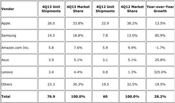 Tablet-Verkaufszahlen aus dem letzten Quartal 2013. (Screenshot: IDC)