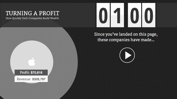 Interaktive Infografik: So viel verdienen Apple, Google und Microsoft pro Sekunde
