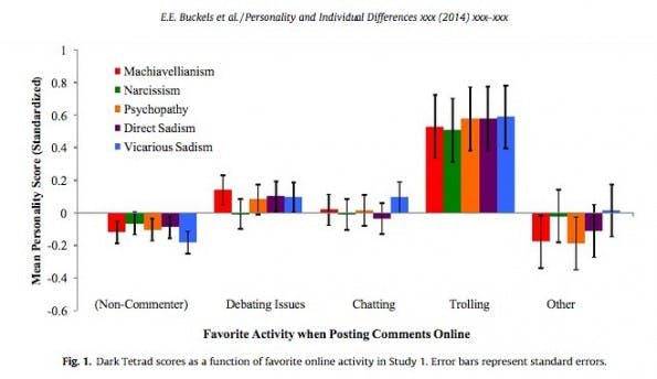 """Sadismus, Psychopathie und Narzissmus: Sind Internet-Trolle schwer gestörte Menschen? (Grafik: Studie – """"Trolls just want to have fun"""")"""