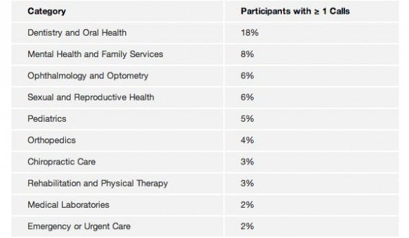 Metadaten verraten viel über eine Person - beispielsweise mit welchen Ärzten sie in Verbindung steht. (Grafik: webpolicy.org)