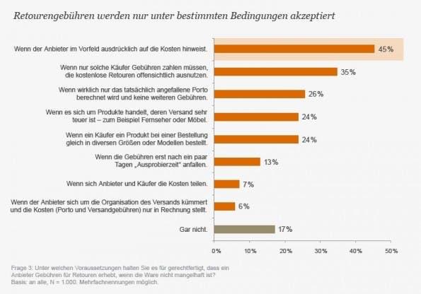 Ergebnisse der Kundenbefragung (Grafik: PricewaterhouseCoopers)
