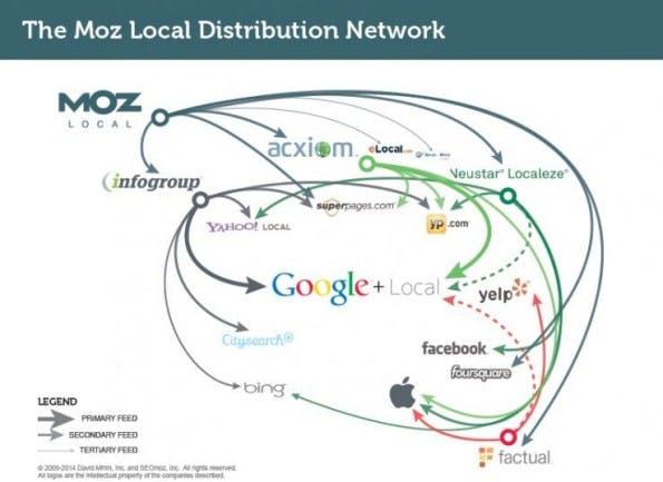 Moz Local versorgt diverse Verzeichnisse, die ihre Daten an viele Dienste liefern. (Quelle: Moz)