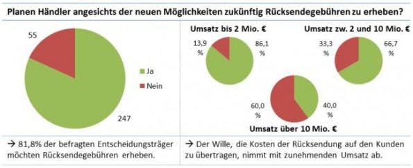 (Bild: Forschungsgruppe Retourenmanagement an der Universität Bamberg)