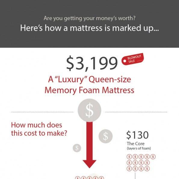 Das Startup von Tuft & Needle hat eine Infografik erstellt: Sie zeigt, wie gigantisch die Margen der Matratzen-Industrie sind warum die Kunden bislang um ein faires Geschäft gebracht worden sind. (Grafik: Tuft & Needle)