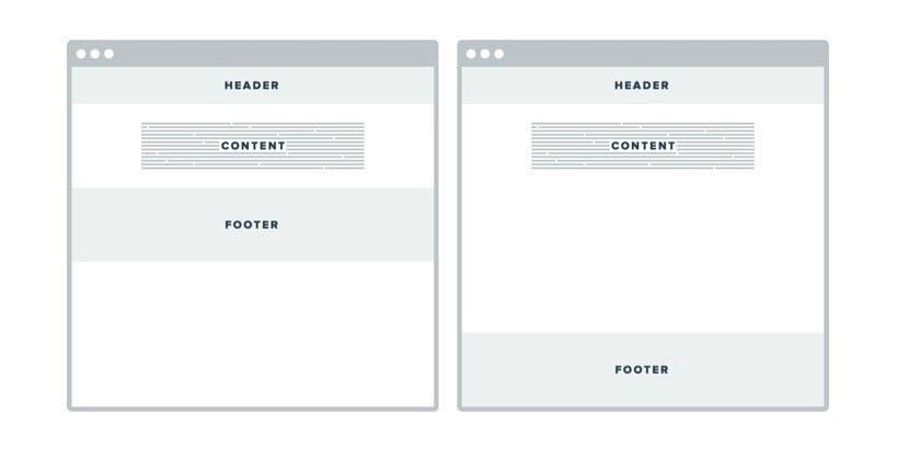 Sticky Footer mit variabler Höhe im Responsive Webdesign? Kein Problem!