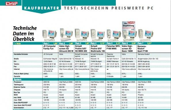 """Test: 16 """"preiswerte PCs"""" in der Dezemberausgabe der Chip. (Screenshot: E-Paper Chip)"""