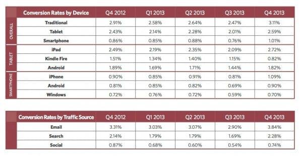 Konversionsrate je nach Device (Grafik: smartinsights.com)