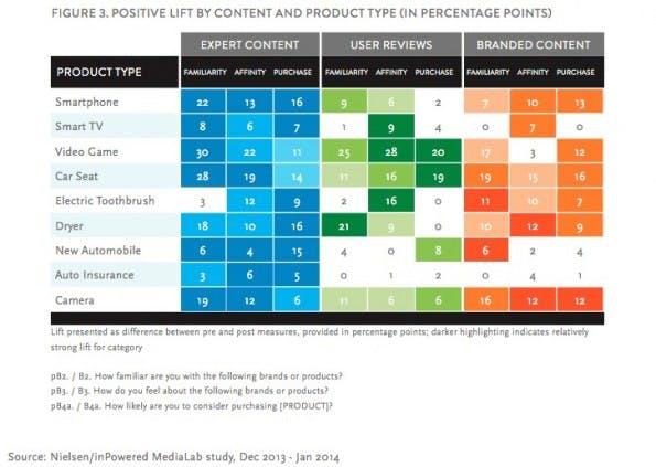 Experten-Content beeinflusst die Kaufentscheidung mehr als Marken- und Nutzer-Content. (Screenshot: Nielsen-Studie)