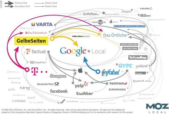 """Das deutsche Ökosystem in Sachen """"Citations"""". (Quelle: Moz.com)"""