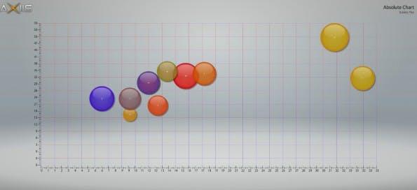 Datenvisualisierung mit Axiis.
