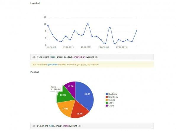 Datenvisualisierung mit Chartkick.