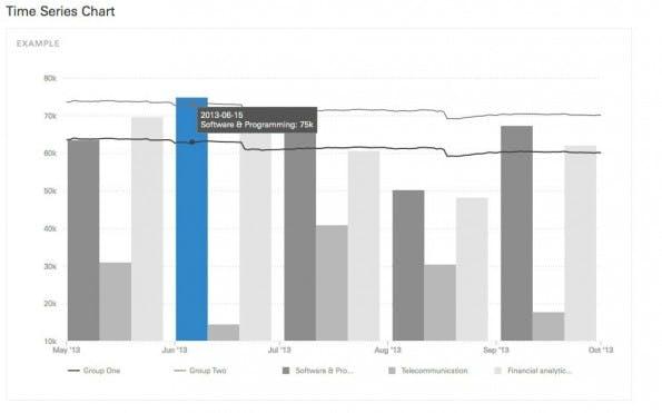 Datenvisualisierung mit Ember Charts.