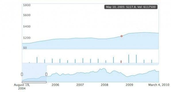 Datenvisualisierung mit Envision.js.