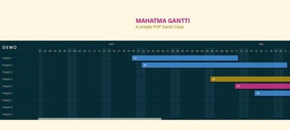 Datenvisualisierung mit Mahatma Gantti.
