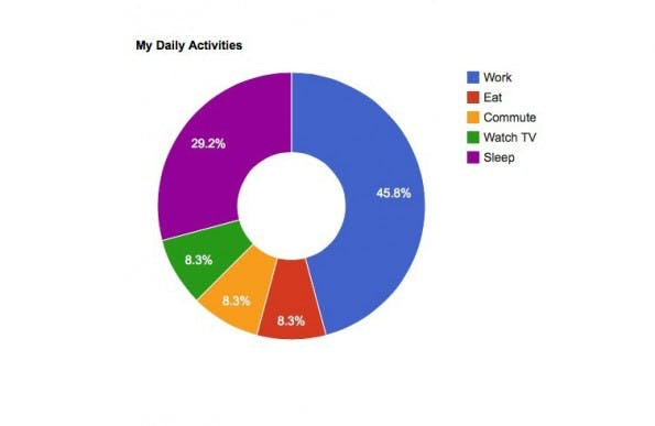 Datenvisualisierung mit Google Charts.