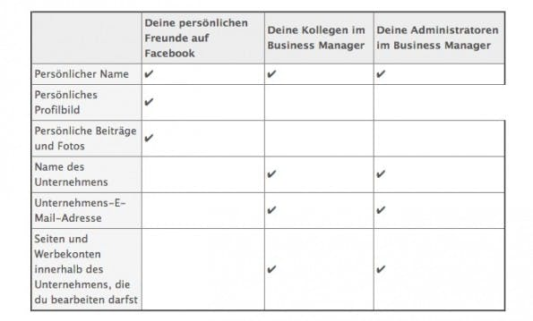 Die Benutzerrollen des Facebook Business Manager. (Screenshot: business.facebook.com)