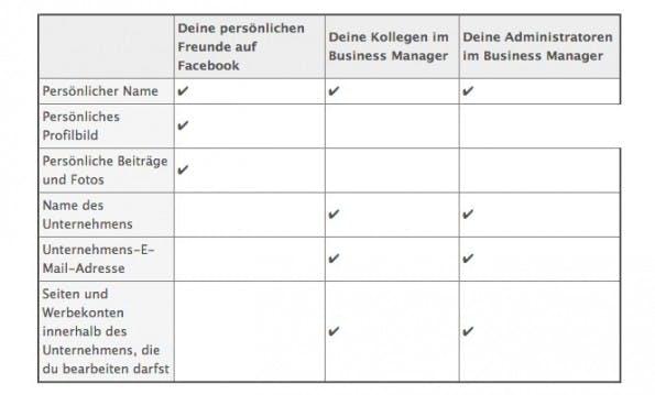Die Benutzerrollen des Facebook Business Manager. (Screenshot: business.facebook.com)