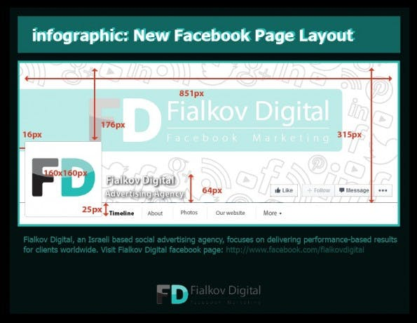 Facebook-Pages: Layout-Infografik zeigt neue Dimensionen. (Grafik: fialkov.co.il)