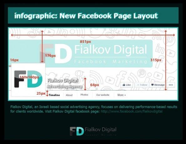 Facebook-Pages: Layout-Infografik zeigt neue Dimensionen. (Grafik: fialkov.co.il)