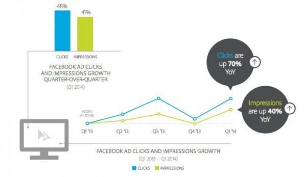Social Meida: Adobe-Studie liefert Informationen zur Werbung auf Facebook. (Screenshot: Adobe)