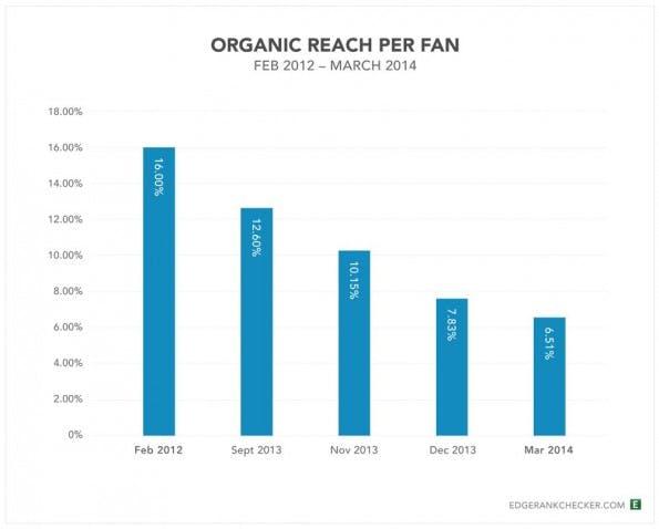 Facebook: Der Rückgang der organischen Reichweite  über die letzten Jahre. (Grafik: EdgeRank Checker)