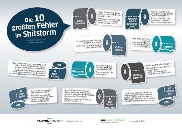 Leugnen, ignorieren, beschimpfen: Die zehn größten Fehler im Shitstorm-Management. (Infografik: newsaktuell und Faktenkontor)