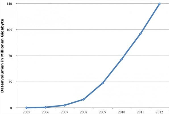 Ähnlich wie die Anzahl der Smartphone-Nutzer ist auch der mobile Datenverbrauch angestiegen. (Quelle: Bundesnetzagentur/Statista