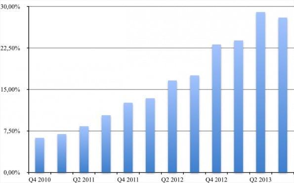 Die mobilen Daten machen bereits einen beachtlichen Teil des gesamten Webseiten-Traffics aus.