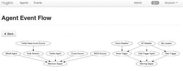 Huginn: Auch komplexere Aufgaben kann die IFTTT-Alternative übernehmen. (Screenshot: Huginn)