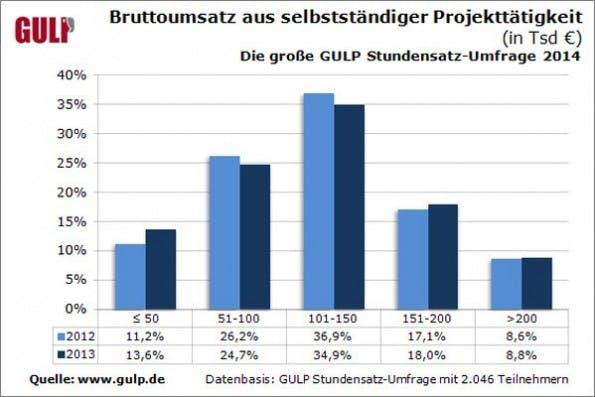 IT-Freelancer: Die Umfrage beschäftigt sich mit den Einnahmen von Selbstständigen. (Grafik: Gulp)