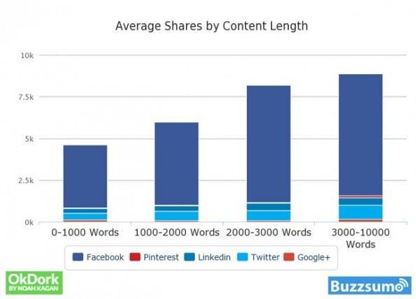 Social Shares: Lange Artikel werden eher geteilt als kürzere Texte. (Grafik: OkDork / BuzzSumo)