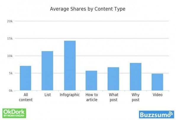 Social Shares: Inforgrafiken bleiben enorm beliebt auf den sozialen Netzwerken. (Grafik: OkDork / BuzzSumo)