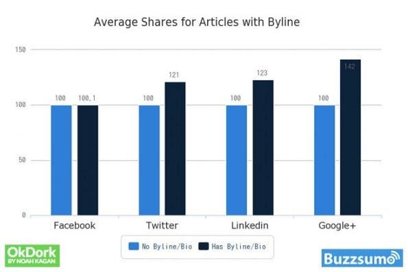 Social Shares: Facebook-Nutzer kümmern sich recht wenig um die Identität eines Autors. (Grafik: OkDork / BuzzSumo)