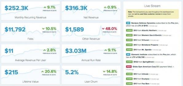 Maximale Transparenz: Alle Kennzahlen des Unternehmens sind live und öffentlich in einem Dashboard einsehbar. (Screenshot: buffer.baremetrics.io)