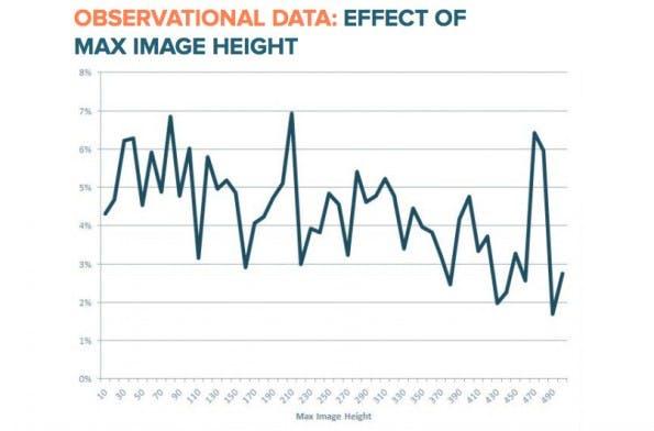 E-Mail-Marketing: Die Bildgröße hat Einfluss auf die Klickrate. (Grafik: HubSpot)